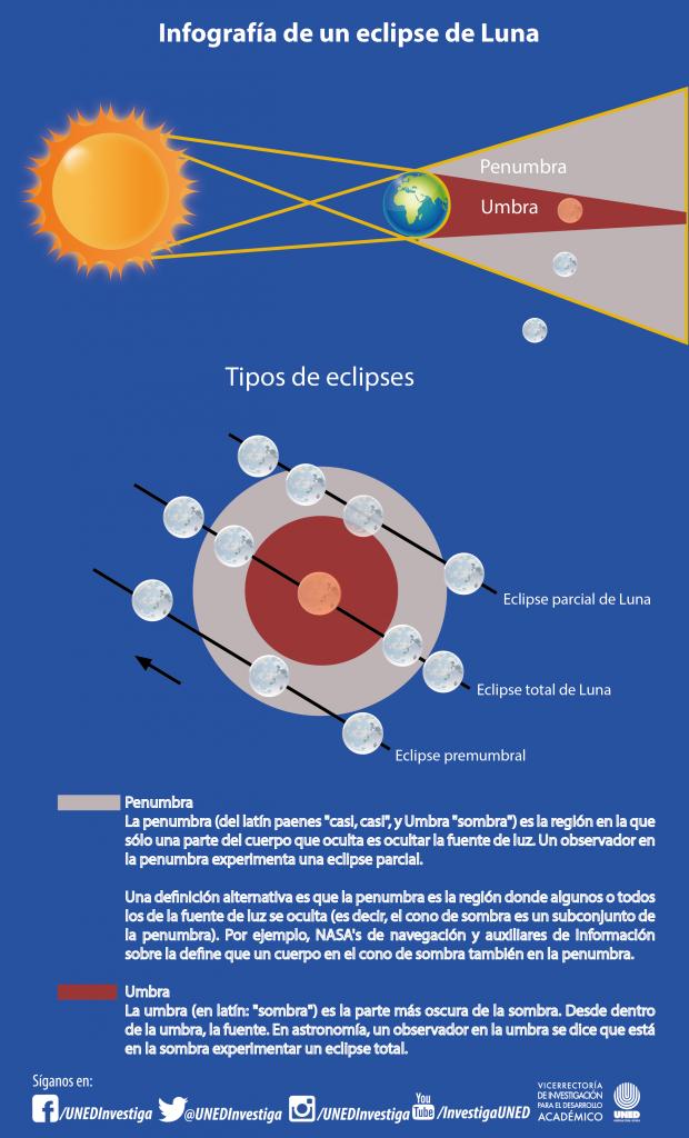 Infografía eclipse de Luna