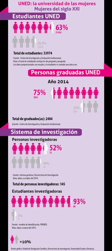 Infografía la mujer en la UNED 2015