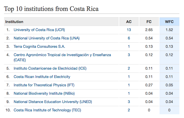 op 10 Costa Rica Nature Index